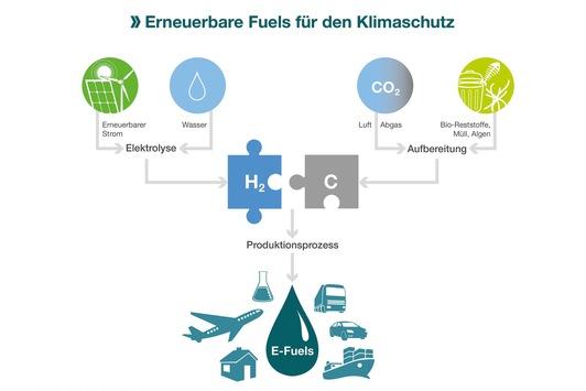 """IWO: Umweltministerium geht in die richtige Richtung / Aktionsprogramm """"Power-to-X"""""""