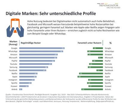 Welche Digitalmarken die Deutschen lieben – und welche eher nicht