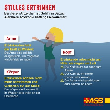 Ertrinken passiert oftmals leise und unbemerkt / ASB macht auf stille Gefahr aufmerksam