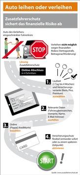 Auto leihen oder verleihen: Zusatzfahrerschutz sichert das finanzielle Risiko ab (Infografik)