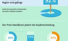 Konsumbarometer 2019 - Höhere Preise für regionale Produkte? Ja, aber ...