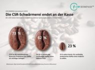 CSR-KOMPASS international 1/2019 zum Thema Kaffee: Die CSR-Schwärmerei endet an der Kasse