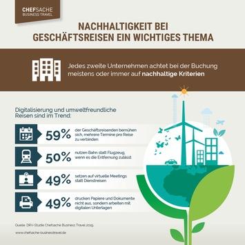 Nachhaltigkeit: Jede zweite Firma setzt auf virtuelle Konferenzen