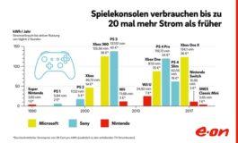 E.ON-Berechnung zur Gamescom: Spielekonsolen verbrauchen bis zu 20 mal mehr Strom als früher