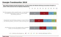 Deutscher Mittelständler Stiebel Eltron fordert CO2-Abgabe gekoppelt an Strompreis-Senkung