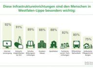 forsa-Umfrage in Westfalen-Lippe: Gesundheitsversorgung für Bevölkerung am wichtigsten