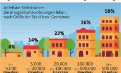 Haus oder Wohnung: Die passende Wohnform finden