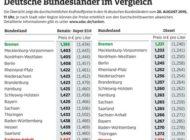 Bremen hat beim Tanken die Nase vorn / Benzin und Diesel im Norden günstiger als im Süden