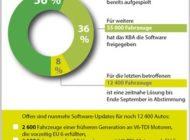 """Audi: """"Halten Frist für Software-Updates unserer Diesel-Modelle ein"""""""