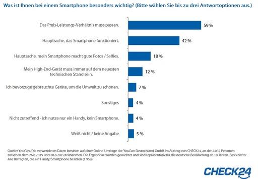 YouGov-Umfrage: Preis-Leistungs-Verhältnis bei Smartphones besonders wichtig