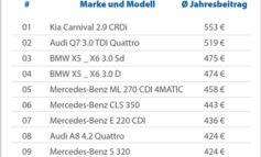 Kia Carnival teurer als Audi Q7 - Kfz-Versicherung von 300 Automodellen im Vergleich