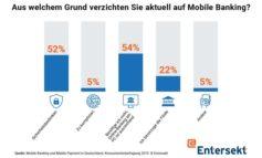 """Report """"Mobile Banking und Mobile Payment in Deutschland"""": Sicherheitsbedenken bremsen Mobile Banking"""