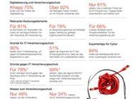 Hiscox IT-Versicherungsindex: Digitale Risiken verunsichern deutsche IT-Dienstleister