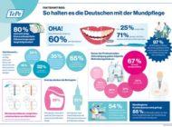 Tag der Zahngesundheit am 25. September: Fakten mit Biss / So halten es die Deutschen mit der Zahnpflege