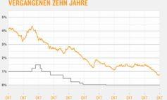 Baugeld startet auf Rekordtief in den Herbst / Sinkflug der Bauzinsen abgebremst / Experten im Interhyp-Bauzins-Trendbarometer sehen Seitwärtsbewegung voraus
