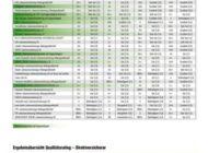 DFSI Qualitätsrating: Die besten Lebensversicherer 2019/2020