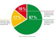 Früher war Kindheit unbeschwerter - davon sind mehr als zwei Drittel der Deutschen überzeugt