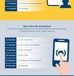 Postbank Jugend-Digitalstudie 2019 / Umfrage: Deutsche Jugendliche sind 58 Stunden pro Woche online