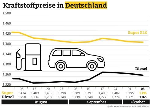 Benzinpreis stabil, Diesel billiger als in der Vorwoche / Tanken deutlich günstiger als noch vor einem Jahr
