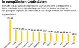 Hostels und Jugendherbergen im ADAC Preisvergleich / Preisunterschiede von bis zu 125 Prozent innerhalb der einzelnen Städte / Rom, Wien und London erstaunlich günstig