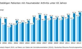 Steigende Erwerbsfähigkeit bei Rheuma-Kranken