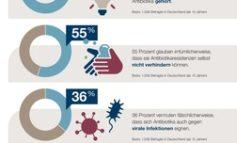 Antibiotika: Resistenzen vorbeugen - jeder Zweite unterschätzt seine Möglichkeiten