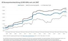 Strom & Gas: Grundversorger starten mit Preiserhöhungen ins neue Jahr