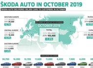 SKODA liefert im Oktober 105.300 Fahrzeuge aus