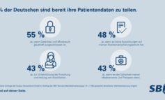 70 Prozent sind bereit Patientendaten zu teilen / Datenschutz im Gesundheitswesen: mehr Aufklärung über Chancen nötig