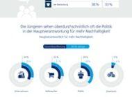 Nachhaltigkeit: Die Deutschen bleiben hinter ihren Möglichkeiten zurück