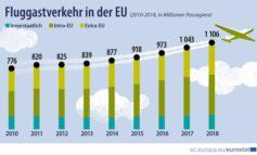 Fluggastverkehr in der EU: Rekordzahl von über 1,1 Milliarden beförderter Fluggäste im Jahr 2018