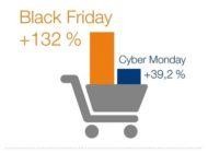 Online-Shopping: Black Friday sorgt erneut für Rekorde im E-Commerce / Nahezu jeder Online-Shop von Betrug betroffen