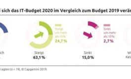 IT-Trends-Studie 2020: Ausgaben für Informationstechnologie steigen, mehr Budget für Digitalisierung und intelligente Technologien