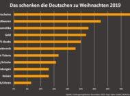 Weihnachtsumfrage vom Reisegutschein-Portal www.tripz.de:  Das schenkt Deutschland zum Fest der Liebe