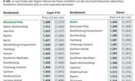 Benzin in Südwestdeutschland besonders preiswert / Tanken in Bremen am teuersten