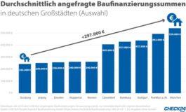 Baufinanzierung: Münchner brauchen am meisten Geld fürs Eigenheim
