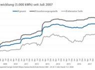 Strom- und Gaspreise im ersten Quartal 2020 auf Rekordniveau