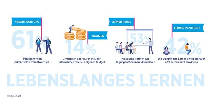 Hays HR-Report 2020 / Unternehmen bei lebenslangem Lernen noch nicht auf der Höhe der Zeit