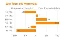 Motorrad-Studie: Easy Rider sind über 50