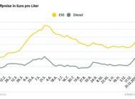 Kraftstoffpreise sinken kräftig / Hauptgrund ist billigeres Rohöl