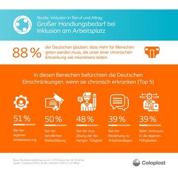 Studie: Großer Handlungsbedarf bei Inklusion am Arbeitsplatz / Deutsche sehen Kollegen mit chronischen Erkrankungen noch im Nachteil