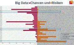 openHPI-Befragung: Hier liegen die Chancen und Risiken von Big Data