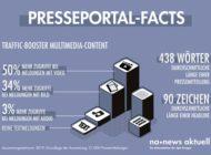 90 Zeichen, 438 Wörter, 33 Prozent: PR-Fakten zur Pressemitteilung