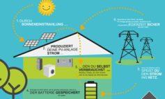 I-KON macht Living Haus zum Sonnenkönig / Ein Jahr nach der Einführung von I-KON verkauft Living Haus doppelt so viele Häuser mit Photovoltaik-Anlagen wie die Branche im Schnitt baut