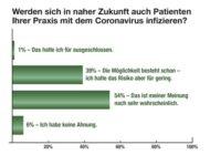 Arztpraxen zu Corona: Mangel an Infomaterial und Schutzausrüstung