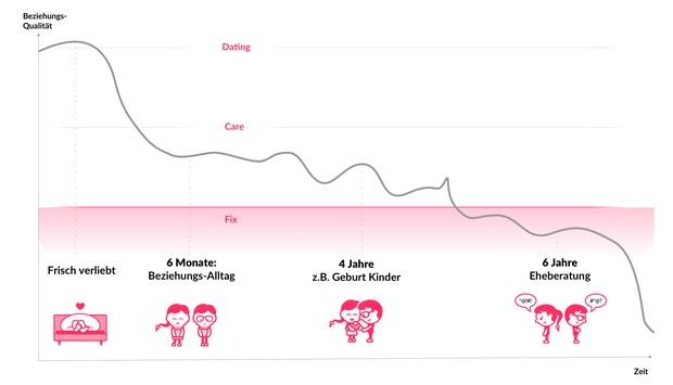 Pünktlich zum Valentinstag knackt die Beziehungs-App PAIRfect die 100'000 Download Marke