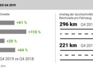 """""""AlixPartners Automotive-Electrification-Index Q4/2019 und Gesamtüberblick 2019"""": Verlangsamung nach E-Dauerwachstum in China - europäischer Markt wacht auf"""
