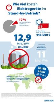Earth Hour: Elektrogeräte im Stand-by kosten in Deutschland 448.000 Euro pro Stunde