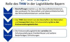 """THW Bayern: """"T"""" wie Transport: Transport von Schutzausstattung gegen das Coronavirus bis zu den örtlichen Katastrophenschutzbehörden"""