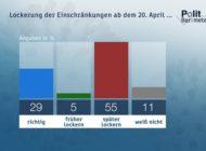 ZDF-Politbarometer April I 2020 / Mehrheit zurückhaltend bei Lockerung der Corona-Maßnahmen / Weiterhin große Zufriedenheit mit Krisenmanagement der Regierung